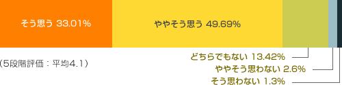 そう思う 33.01% Very ややそう思う 49.69% Yes
