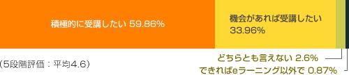 積極的に受講したい 59.86% Very much 機会があれば受講したい 33.96% Yes
