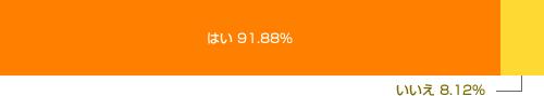はい 91.88% Yes いいえ 8.12% No